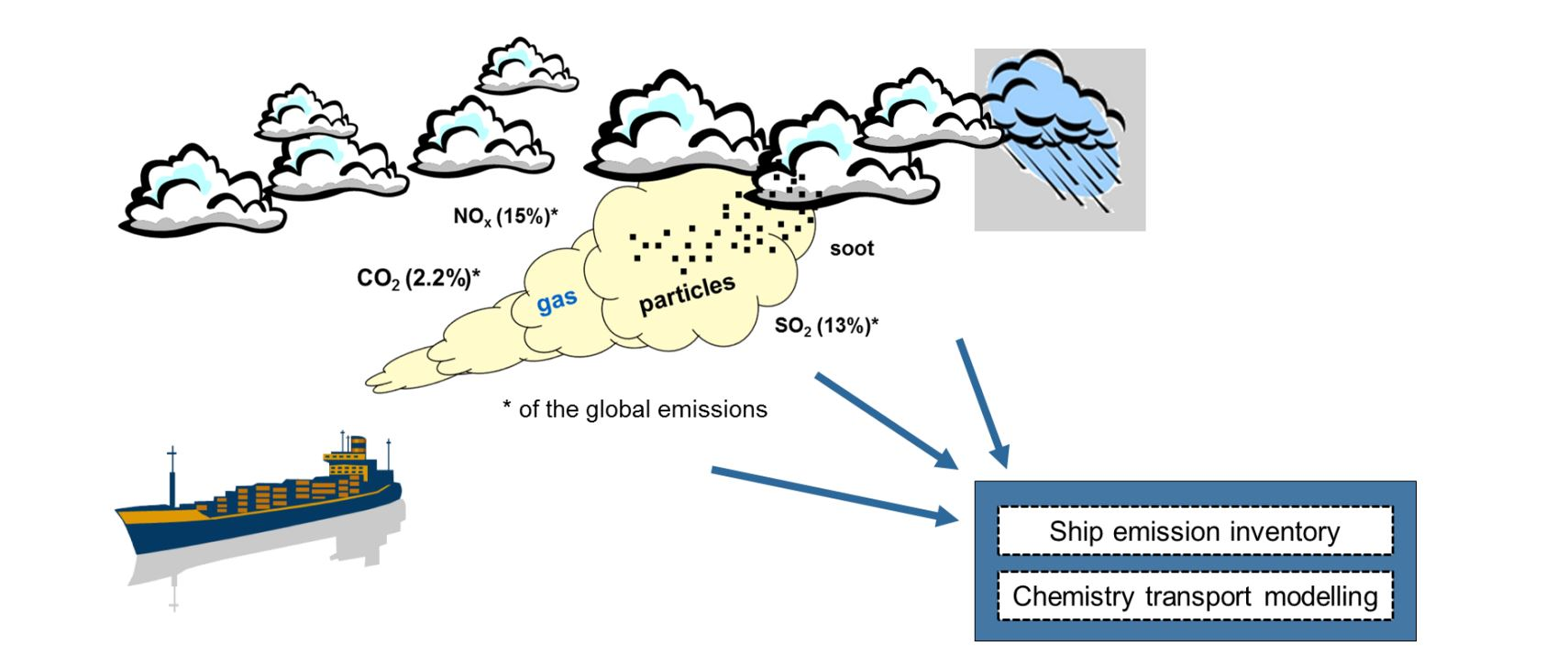 Synthesising knowledge on the environmental impacts of shipping